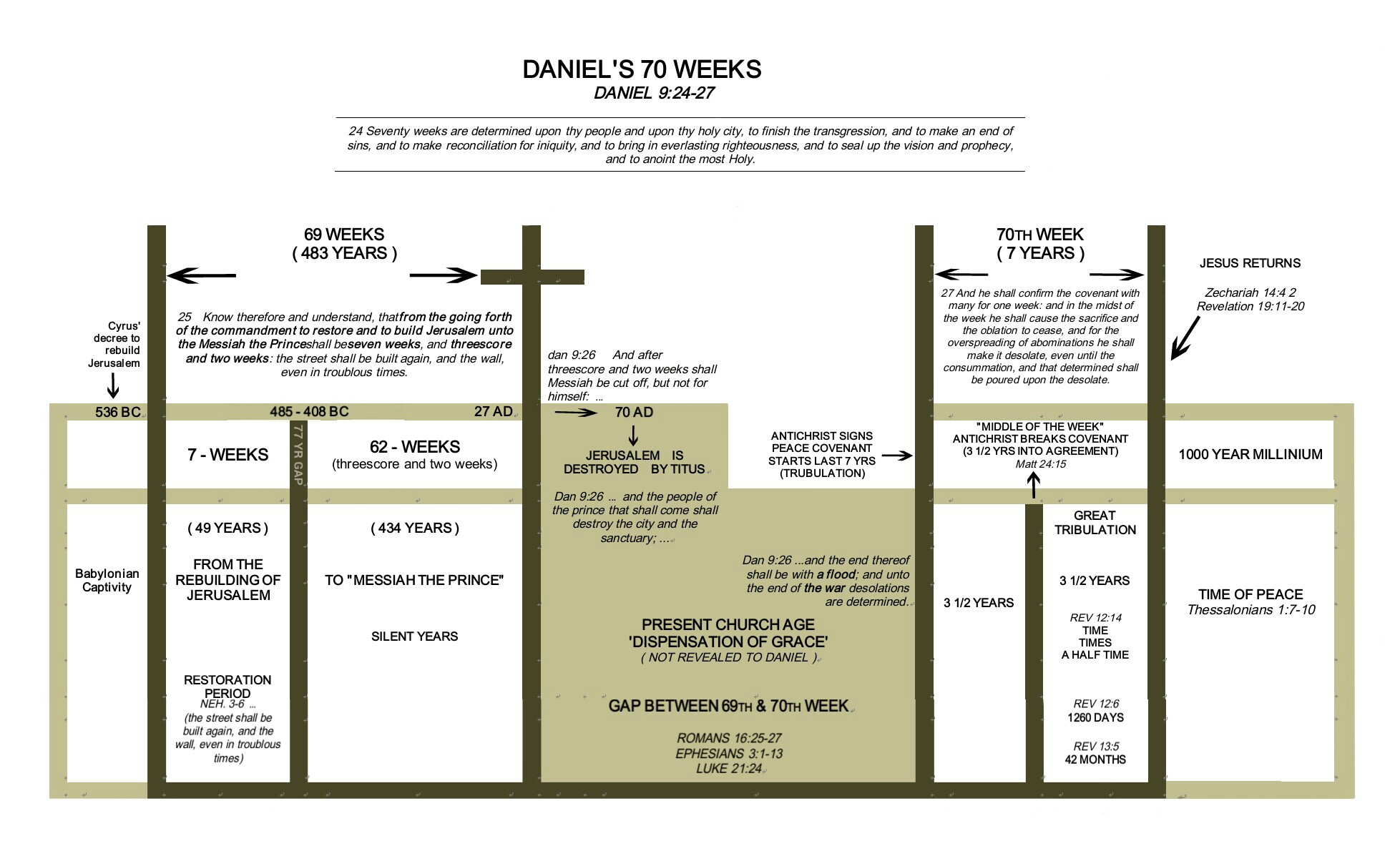 Daniel's 70 Weeks: One of The Most Important TIME Prophecies