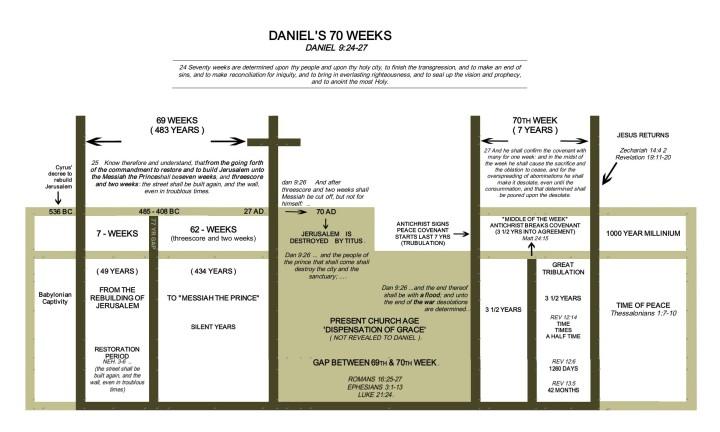 Daniel Chart 2