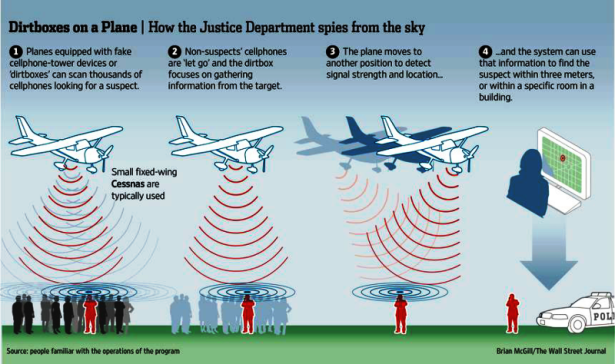 US Govt Planes Scoop Cell Data